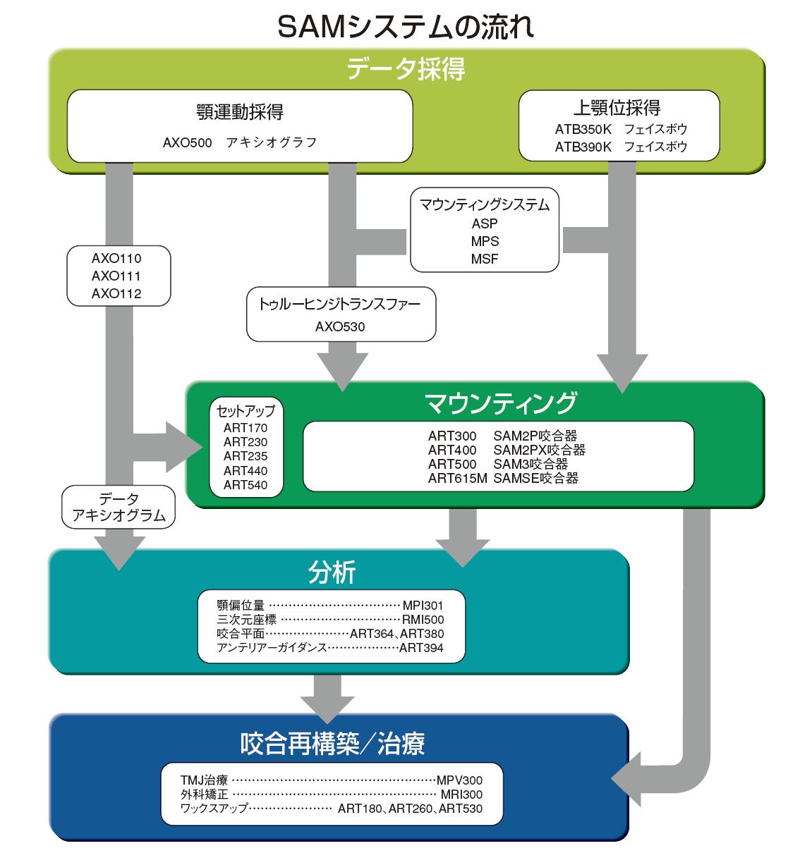 SAMシステムの流れ